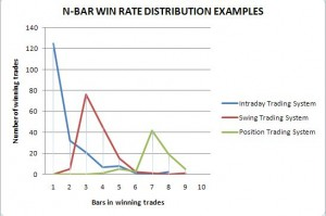Trading system win rate