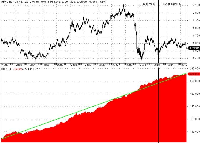 Trading system lab price