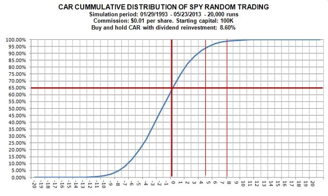 SPY_dist_cum