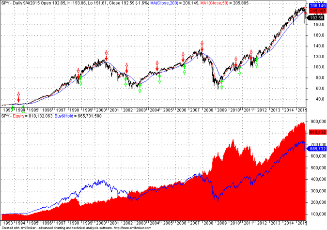 Performance of long/short 50-200 moving average crossover system in SPY