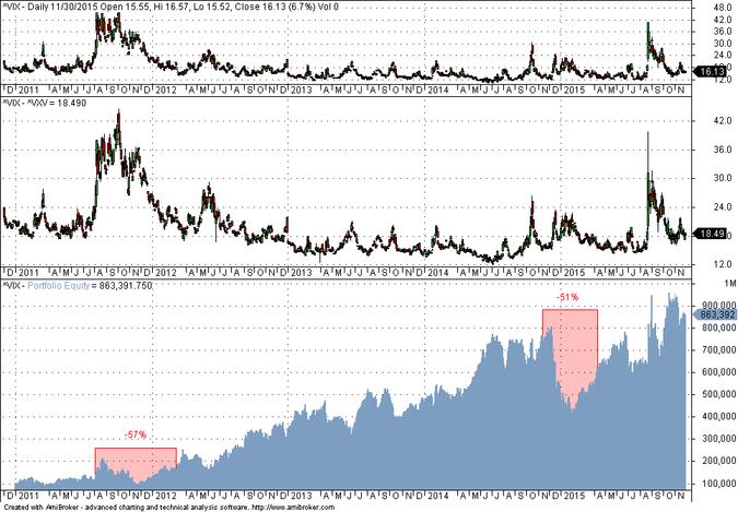 Vix option trading strategy