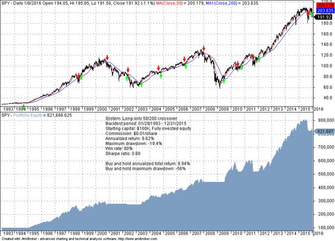 descriptive vs predictive technical analysis price