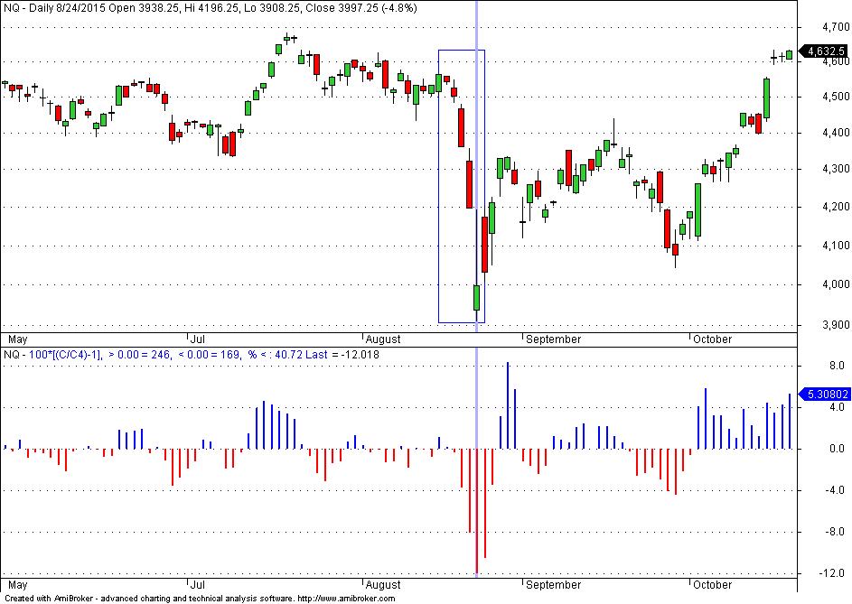 Trading strategies development
