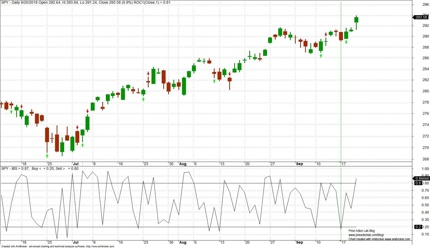 SPY daily chart with IBS indicator