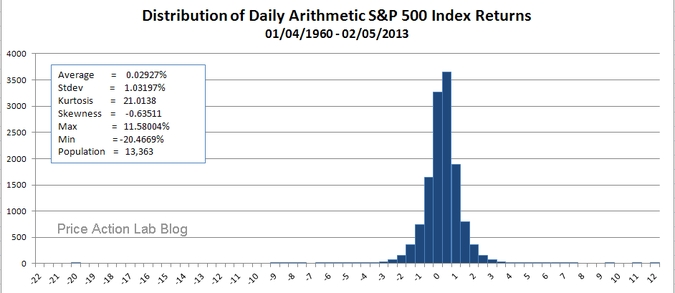 SP500_daily_60