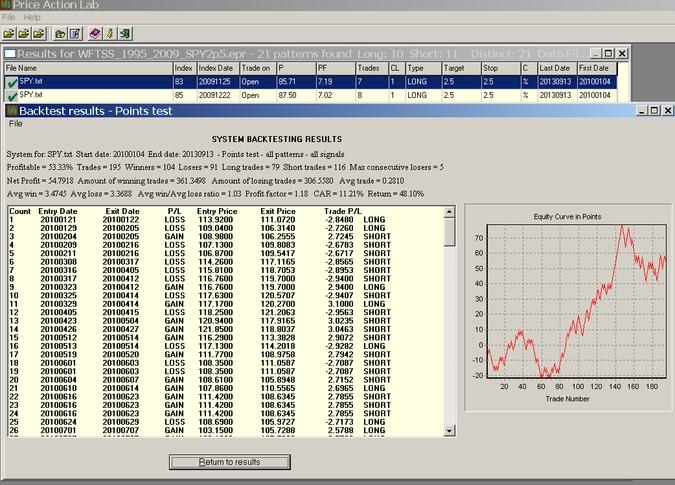 WFTSS_SPY2p5 _OOS_1995_2009_RES