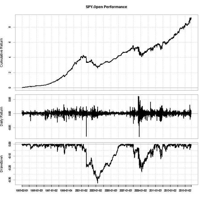 R_spy_overnight_charts